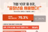 중장년층 채용 기업 중 67.9, '만족도 높다' 응답