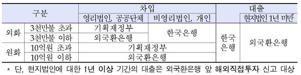 금전대차 유형별 신고기관 구분