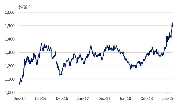 금 현물 가격 추이 (자료: 국제금융센터, 블룸버그)